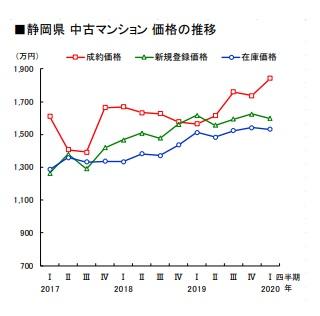 静岡県 中古マンションの推移